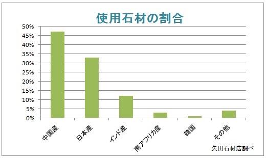 %e4%bd%bf%e7%94%a8%e7%9f%b3%e6%9d%90%e3%81%ae%e5%89%b2%e5%90%88
