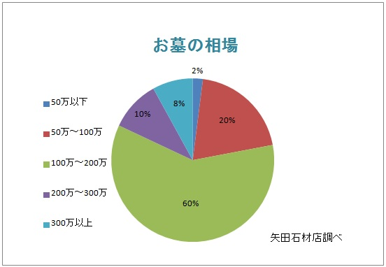 %e3%81%8a%e5%a2%93%e3%81%ae%e7%9b%b8%e5%a0%b4